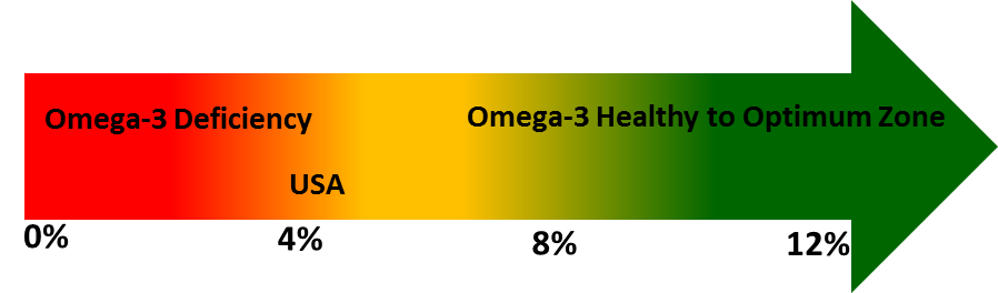 Omega-3-levles-arrow